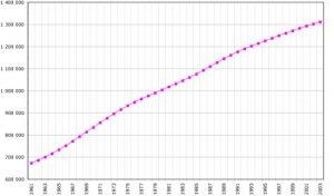 Bevölkerungsentwicklung Chinas ab 1960